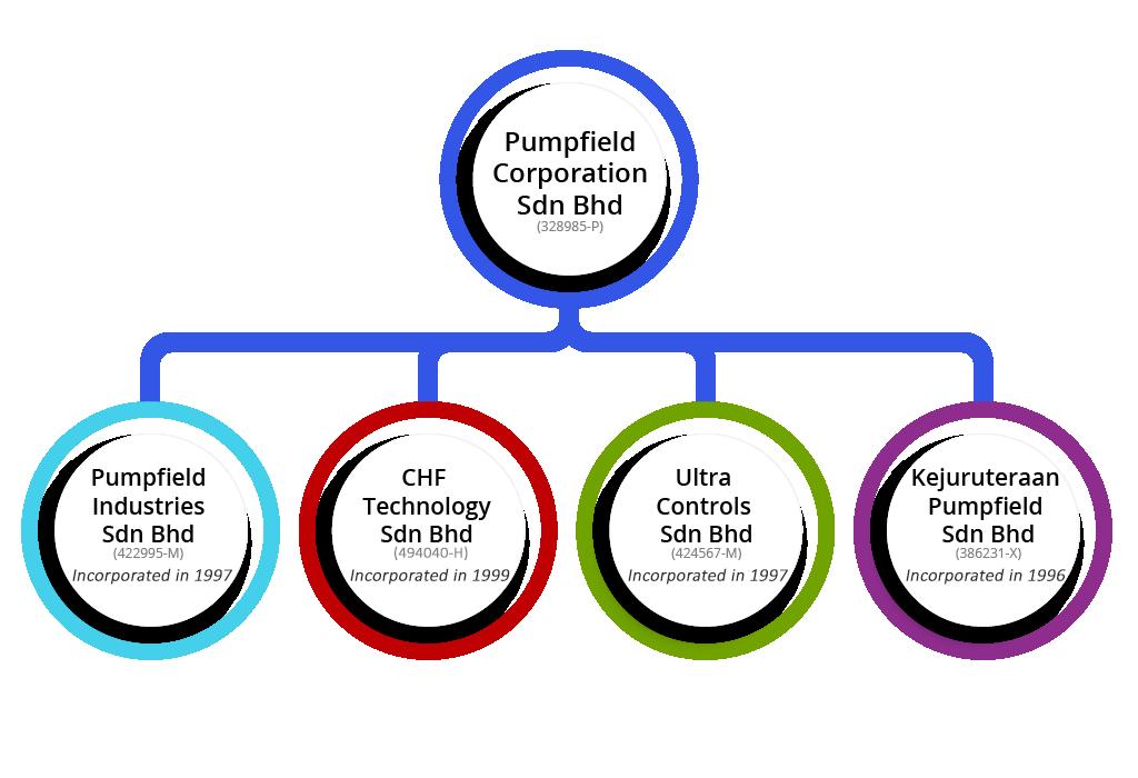 organization_chart2_